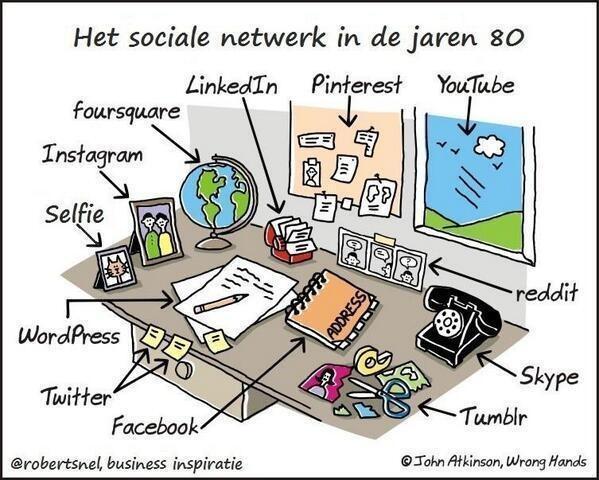 Sociale netwerk in jaren 80